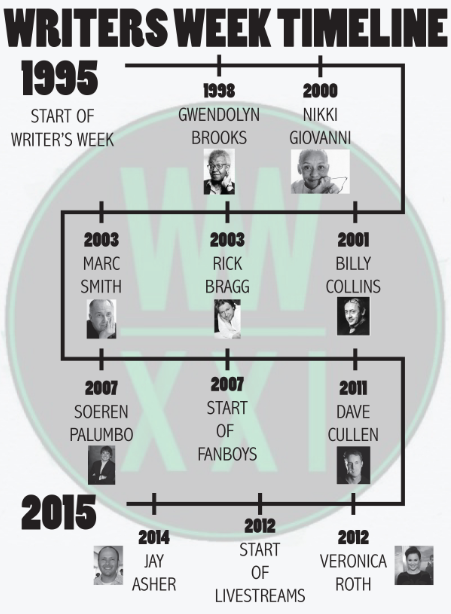 Writers Week timeline through the years
