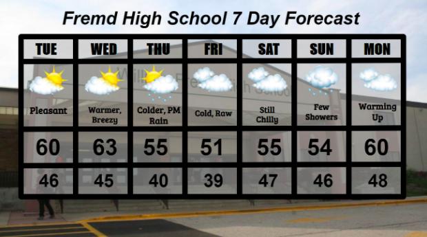 Fremd 7 Day Forecast: Week of 9/29/2020