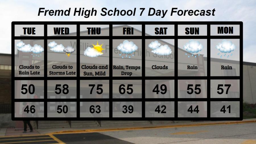 Fremd+7+Day+Forecast%3A+Week+of+10%2F20%2F2020