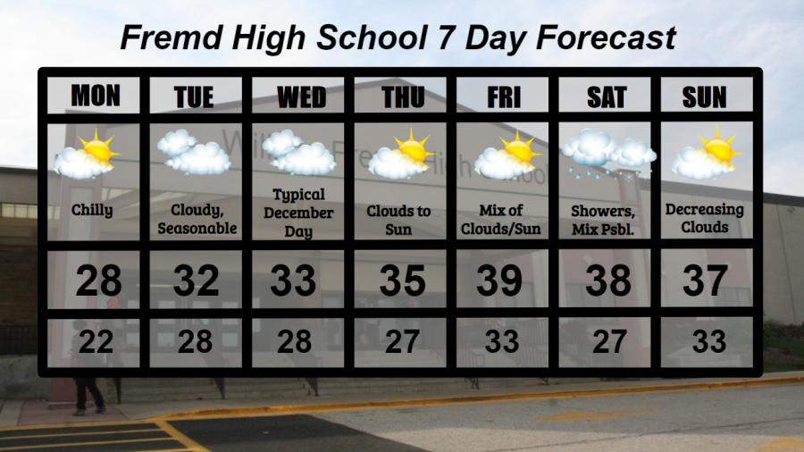 Fremd 7 Day Forecast: Week of 12/14/2020
