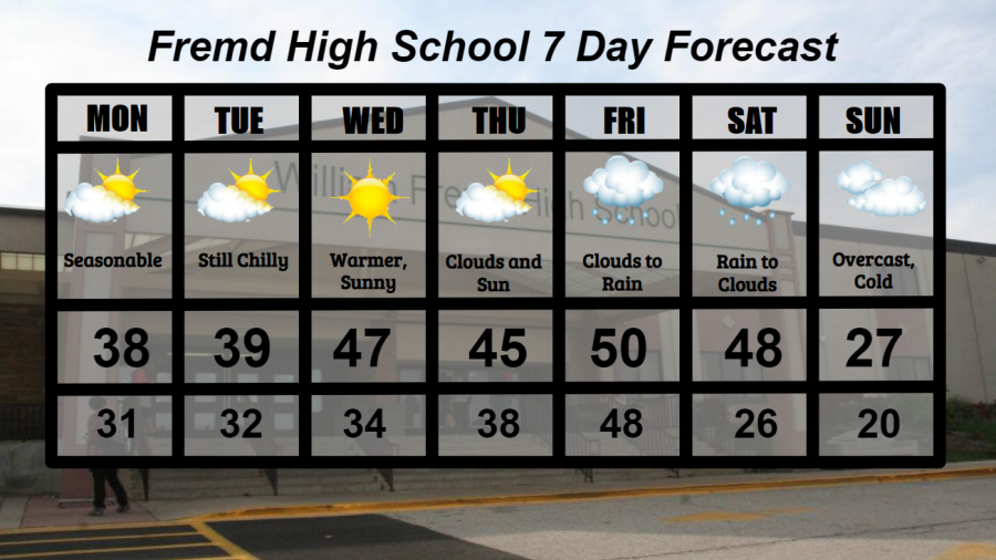 Fremd+7+Day+Forecast%3A+Week+of+12%2F7%2F2020