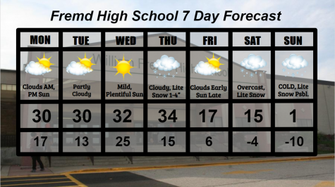 Fremd 7 Day Forecast: Week of 2/1/2021