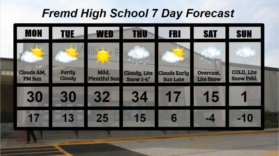 Fremd 7 Day Forecast: Week of 2/1/2021