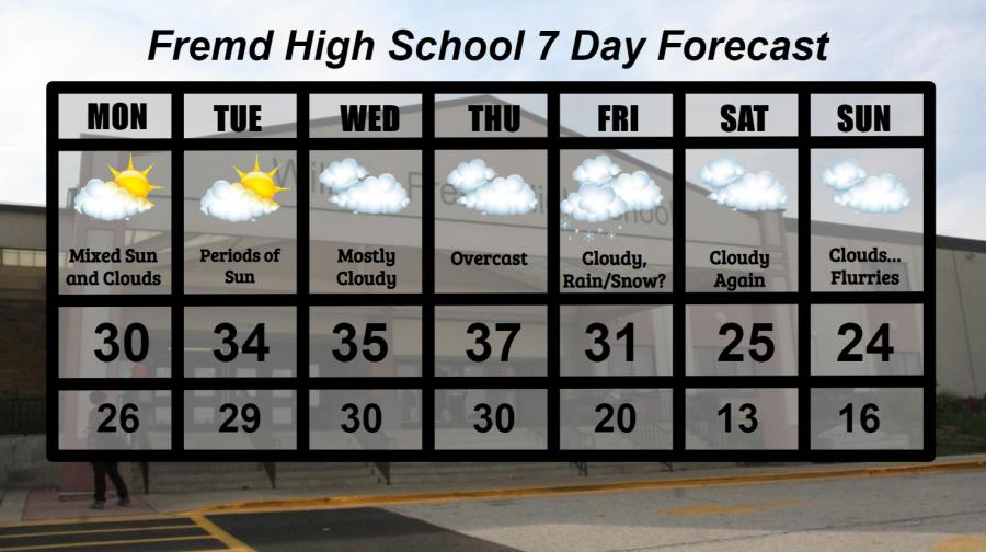 Fremd 7 Day Forecast: Week of 1/11/2021