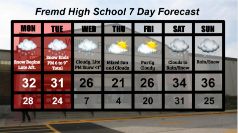 Fremd Seven Day Forecast: Week of 1/25/2021