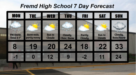 Fremd 7 Day Forecast: Week of 2/15/2021