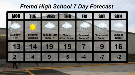 Fremd 7 Day Forecast: Week of 2/8/2021