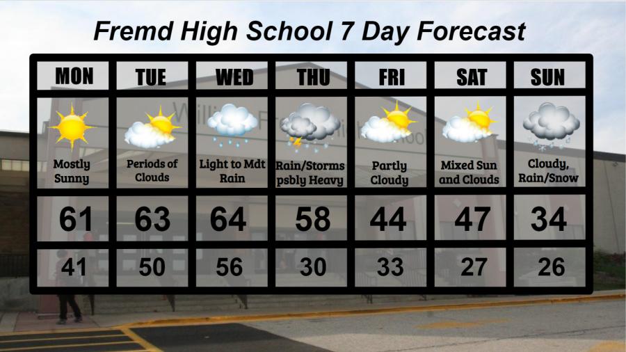 Fremd 7 Day Forecast: Week of 3/8/2021