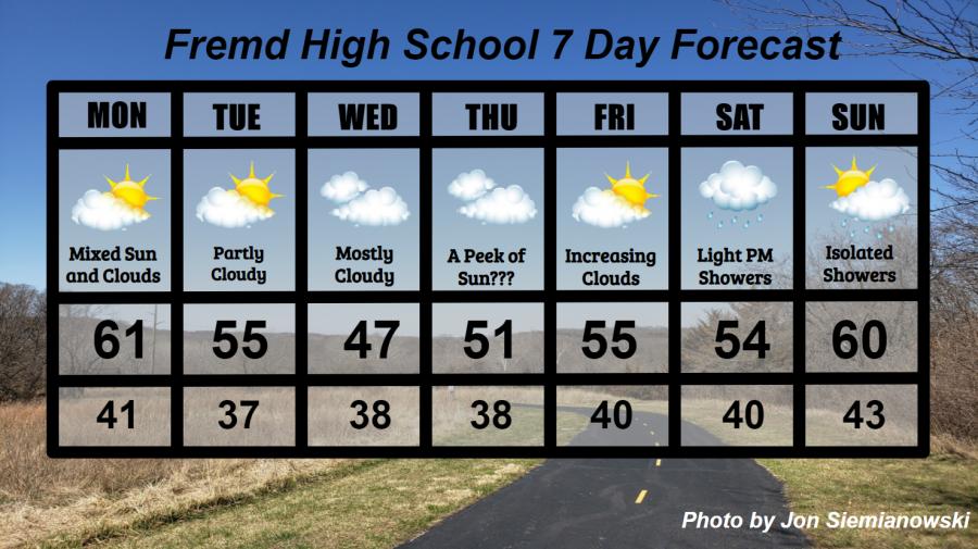 Fremd 7 Day Forecast: Week of 4/12/2021