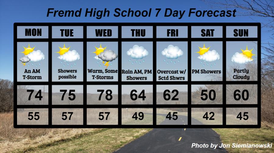 Fremd 7 Day Forecast: Week of 4/5/2021
